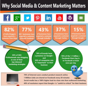 Why social media & content marketing matters