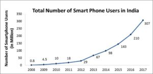 Smartphone-users-in-india-graph