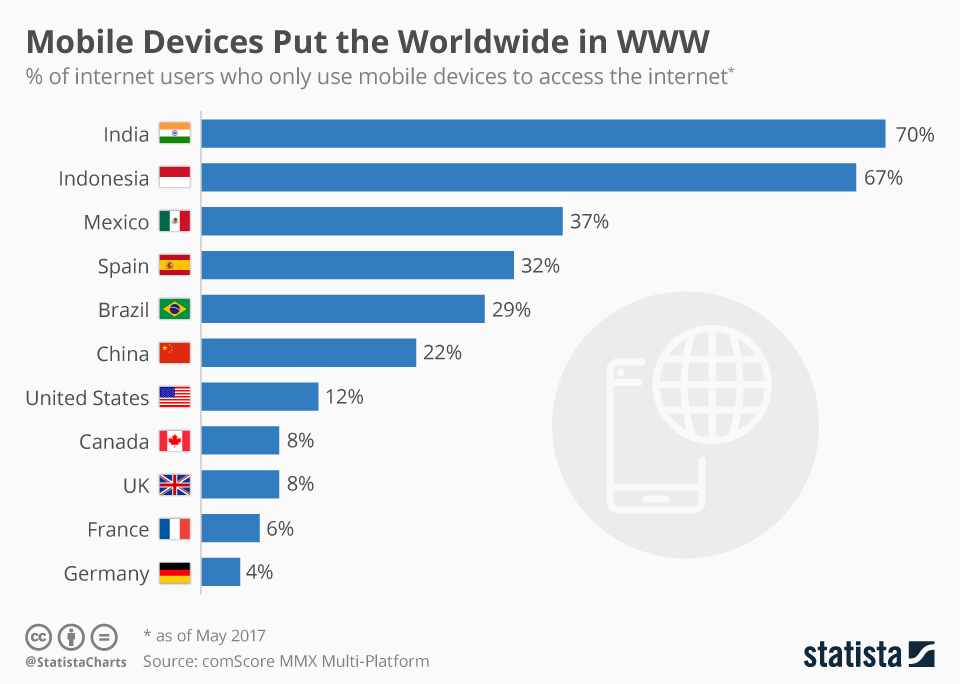 mobile internet users worldwide