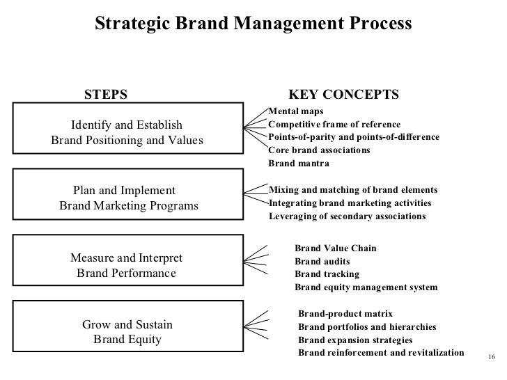 Strategic-Brand-Management-Process