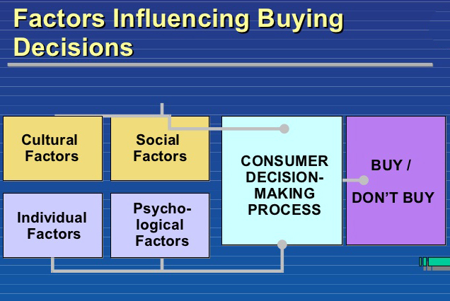 consumer-decision-making-process