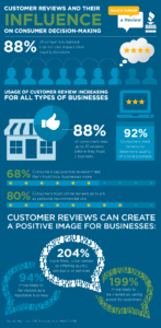 customer-reviews-info-graphic