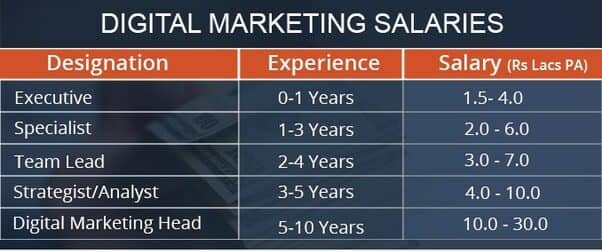 Digital-Marketing-Salaries-2021